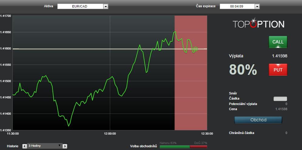 Ukázka vývoje podkladového aktiva EUR-CAD v platformě TopOption