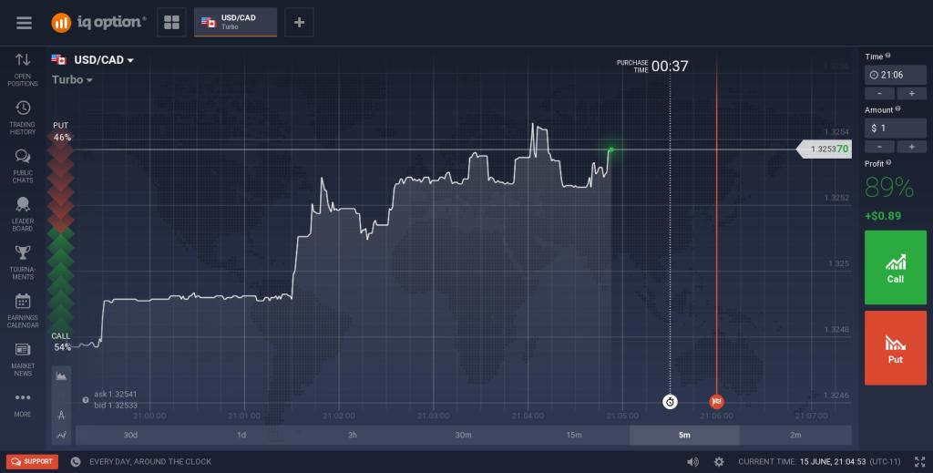 Obchodní platforma brokera IQ Option